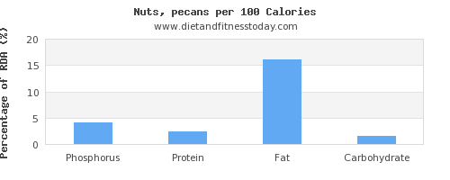 phosphorus and nutrition facts in pecans per 100 calories