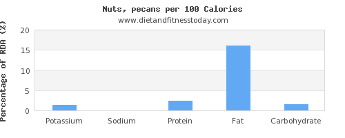 potassium and nutrition facts in pecans per 100 calories