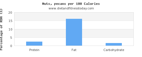 protein and nutrition facts in pecans per 100 calories