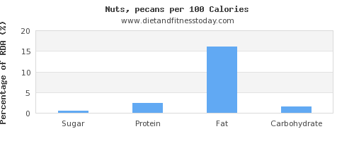 sugar and nutrition facts in pecans per 100 calories