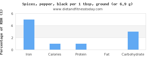 iron and nutritional content in pepper