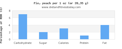 carbs and nutritional content in pie