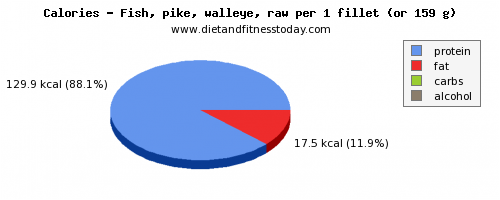 potassium, calories and nutritional content in pike