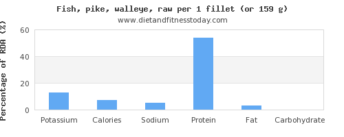 potassium and nutritional content in pike