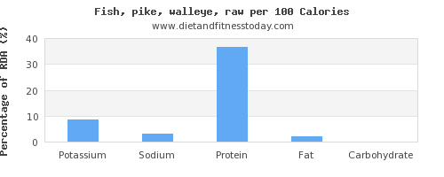 potassium and nutrition facts in pike per 100 calories