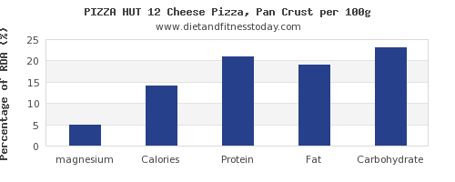 magnesium and nutrition facts in pizza per 100g