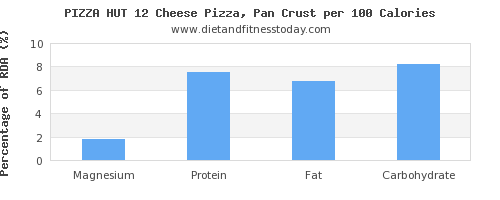 magnesium and nutrition facts in pizza per 100 calories