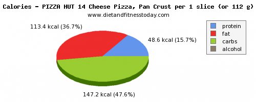saturated fat, calories and nutritional content in pizza