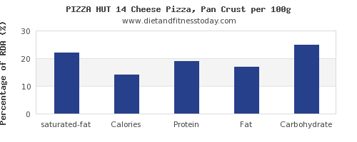 saturated fat and nutrition facts in pizza per 100g