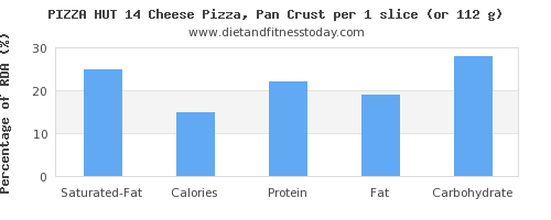 saturated fat and nutritional content in pizza