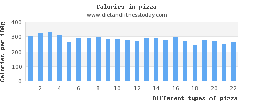 pizza saturated fat per 100g