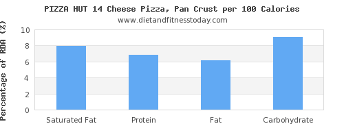 saturated fat and nutrition facts in pizza per 100 calories