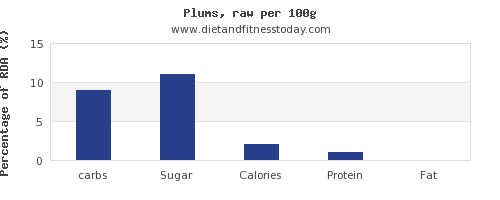 carbs and nutrition facts in plums per 100g