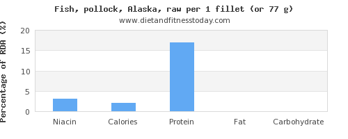 niacin and nutritional content in pollock