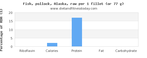 riboflavin and nutritional content in pollock