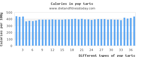 pop tarts carbs per 100g