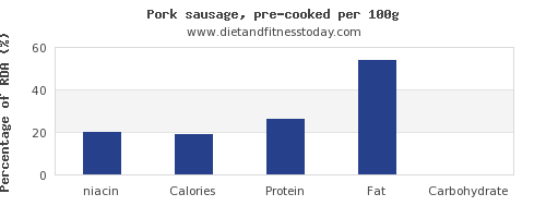 niacin and nutrition facts in pork sausage per 100g