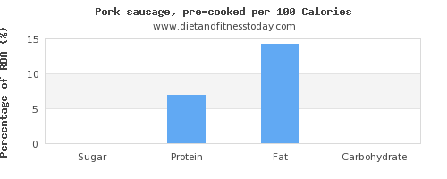 sugar and nutrition facts in pork sausage per 100 calories