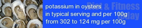 potassium in oysters information and values per serving and 100g