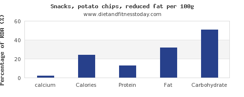 calcium and nutrition facts in potato chips per 100g