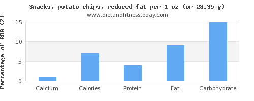 calcium and nutritional content in potato chips