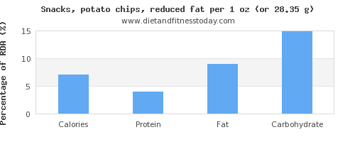 calories and nutritional content in potato chips