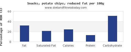 fat and nutrition facts in potato chips per 100g
