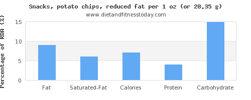 fat and nutritional content in potato chips