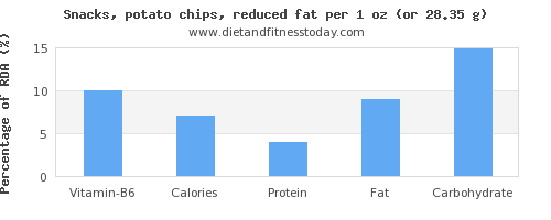 vitamin b6 and nutritional content in potato chips