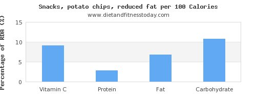 vitamin c and nutrition facts in potato chips per 100 calories