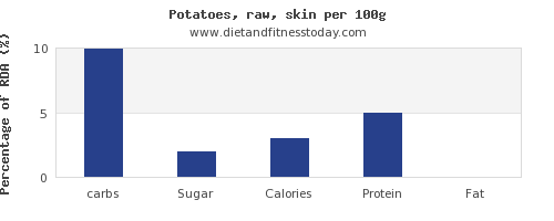 carbs and nutrition facts in potatoes per 100g