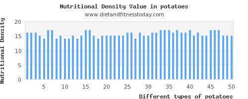 potatoes carbs per 100g