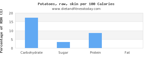 carbs and nutrition facts in potatoes per 100 calories