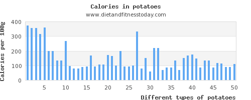 potatoes magnesium per 100g