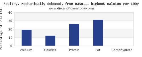 calcium and nutrition facts in poultry products per 100g