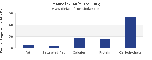 fat and nutrition facts in pretzels per 100g