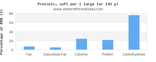 fat and nutritional content in pretzels