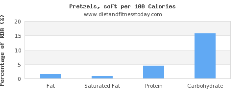 fat and nutrition facts in pretzels per 100 calories