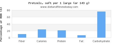 fiber and nutritional content in pretzels