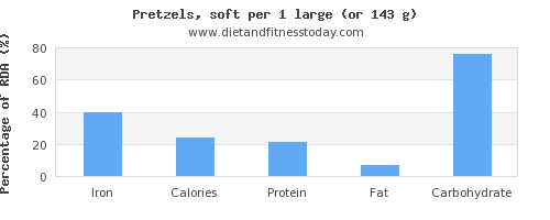 iron and nutritional content in pretzels