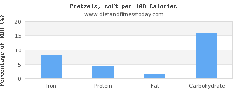 iron and nutrition facts in pretzels per 100 calories