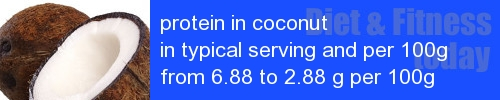 protein in coconut information and values per serving and 100g