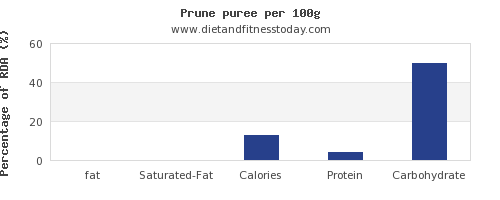 fat and nutrition facts in prune juice per 100g