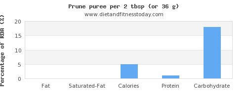 fat and nutritional content in prune juice