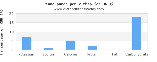potassium and nutritional content in prune juice