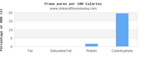 fat and nutrition facts in prune juice per 100 calories