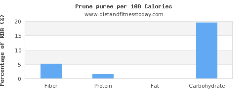 fiber and nutrition facts in prune juice per 100 calories