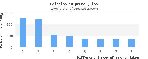 prune juice sugar per 100g