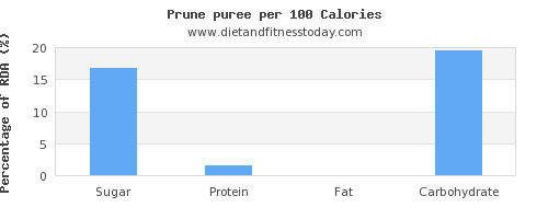sugar and nutrition facts in prune juice per 100 calories