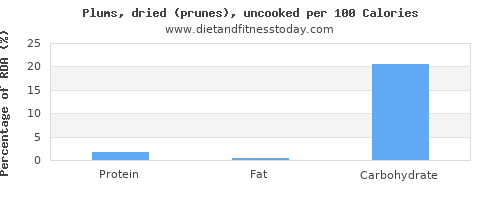 protein and nutrition facts in prunes per 100 calories